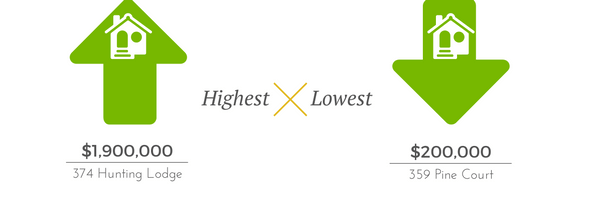 highest-lowest-priced